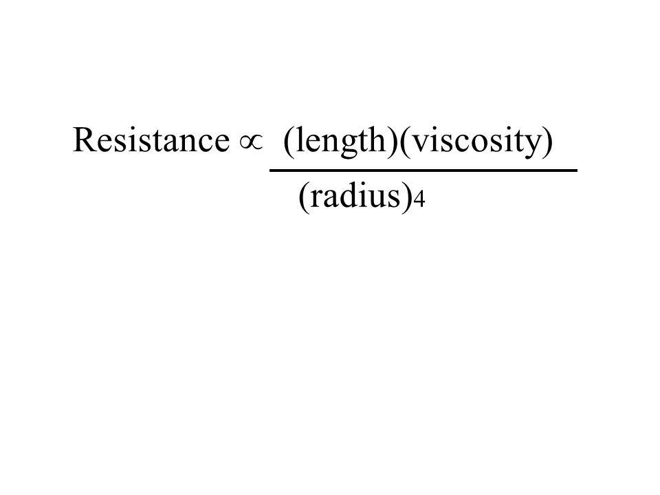 Resistance  (length)(viscosity) (radius) 4