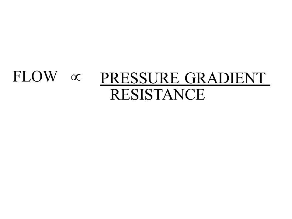FLOW  PRESSURE GRADIENT RESISTANCE