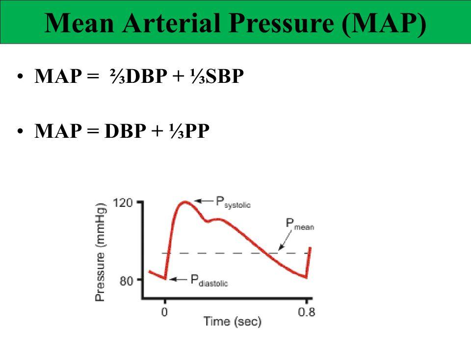 MAP = ⅔DBP + ⅓SBP MAP = DBP + ⅓PP Mean Arterial Pressure (MAP)