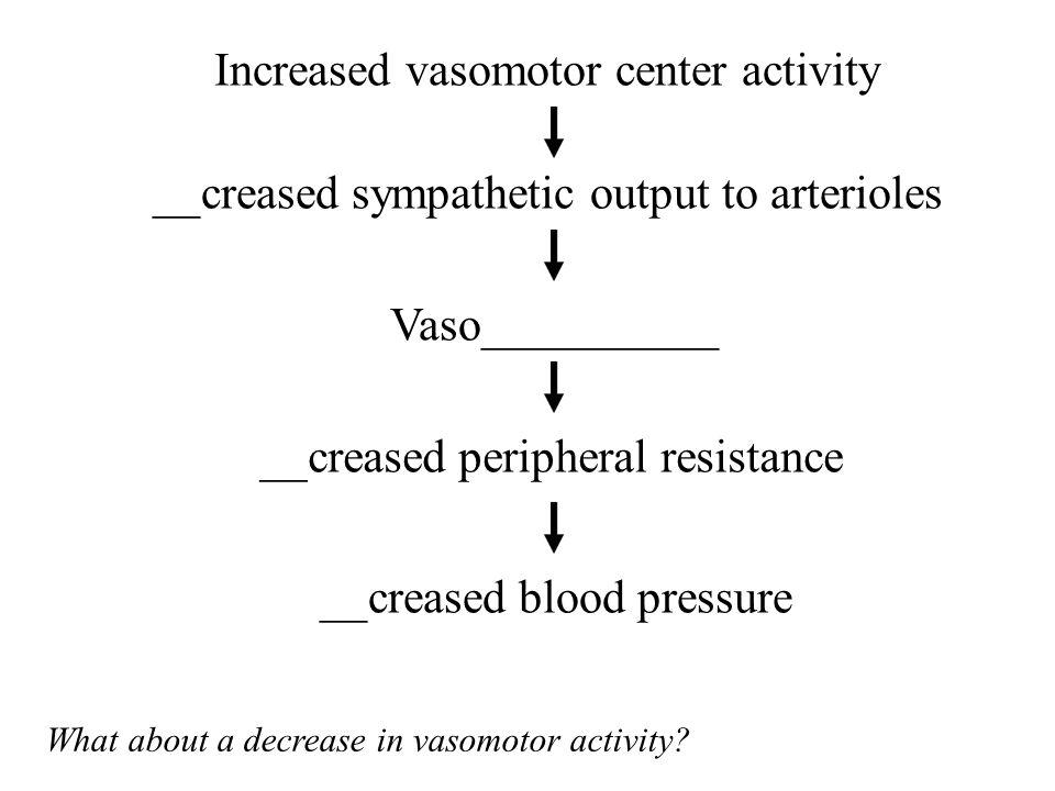 Increased vasomotor center activity __creased sympathetic output to arterioles Vaso__________ __creased peripheral resistance __creased blood pressure