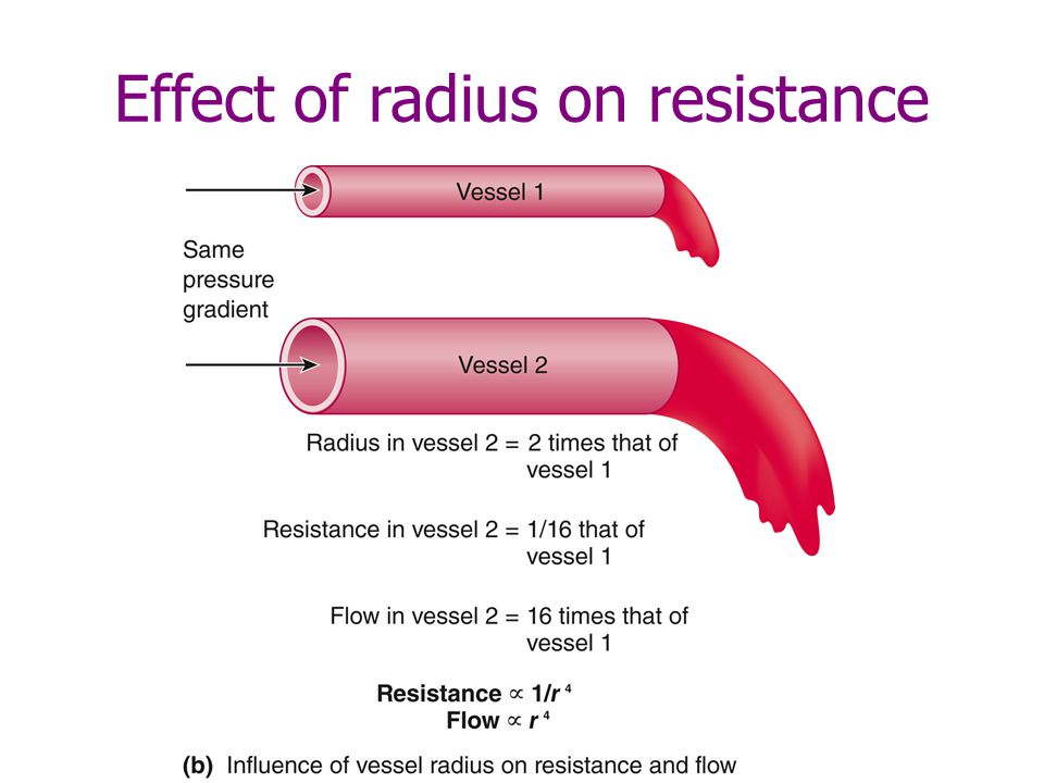Effect of radius on resistance