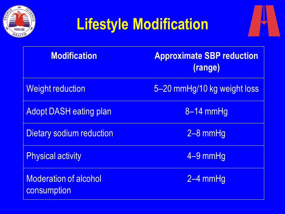 Lifestyle Modification ModificationApproximate SBP reduction (range) Weight reduction5–20 mmHg/10 kg weight loss Adopt DASH eating plan8–14 mmHg Dieta