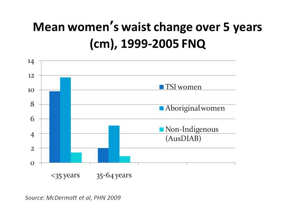 Mean women's waist change over 5 years (cm), 1999-2005 FNQ Source: McDermott et al, PHN 2009