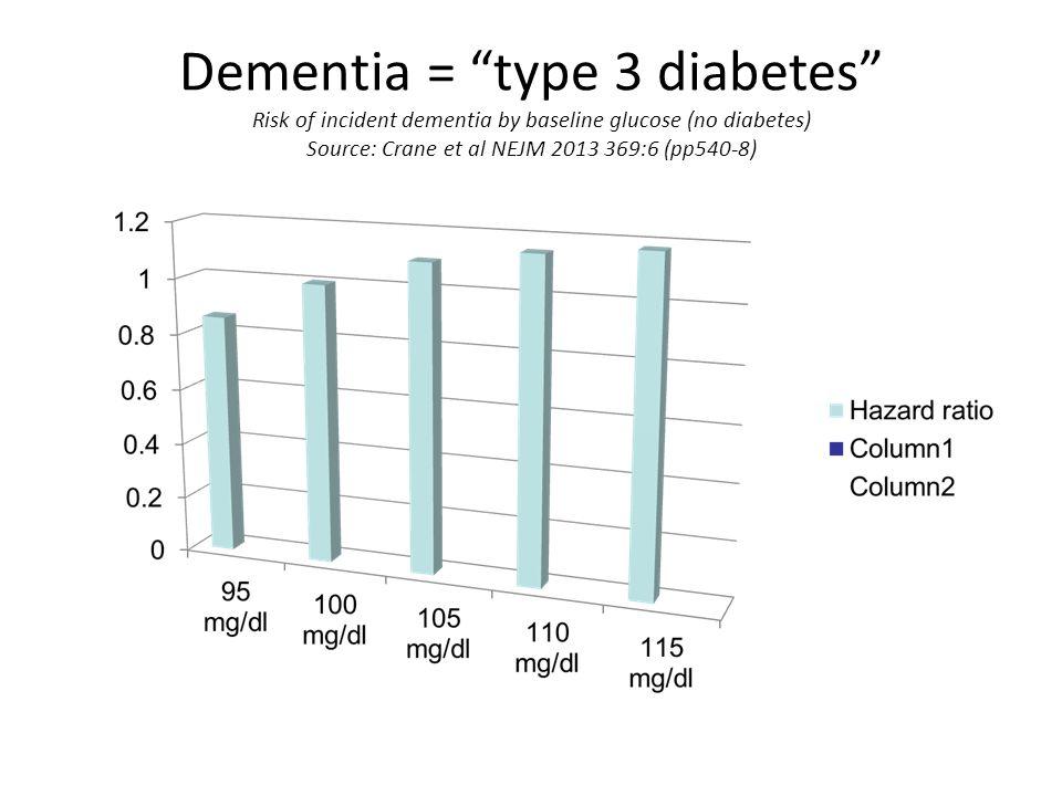 """Dementia = """"type 3 diabetes"""" Risk of incident dementia by baseline glucose (no diabetes) Source: Crane et al NEJM 2013 369:6 (pp540-8)"""