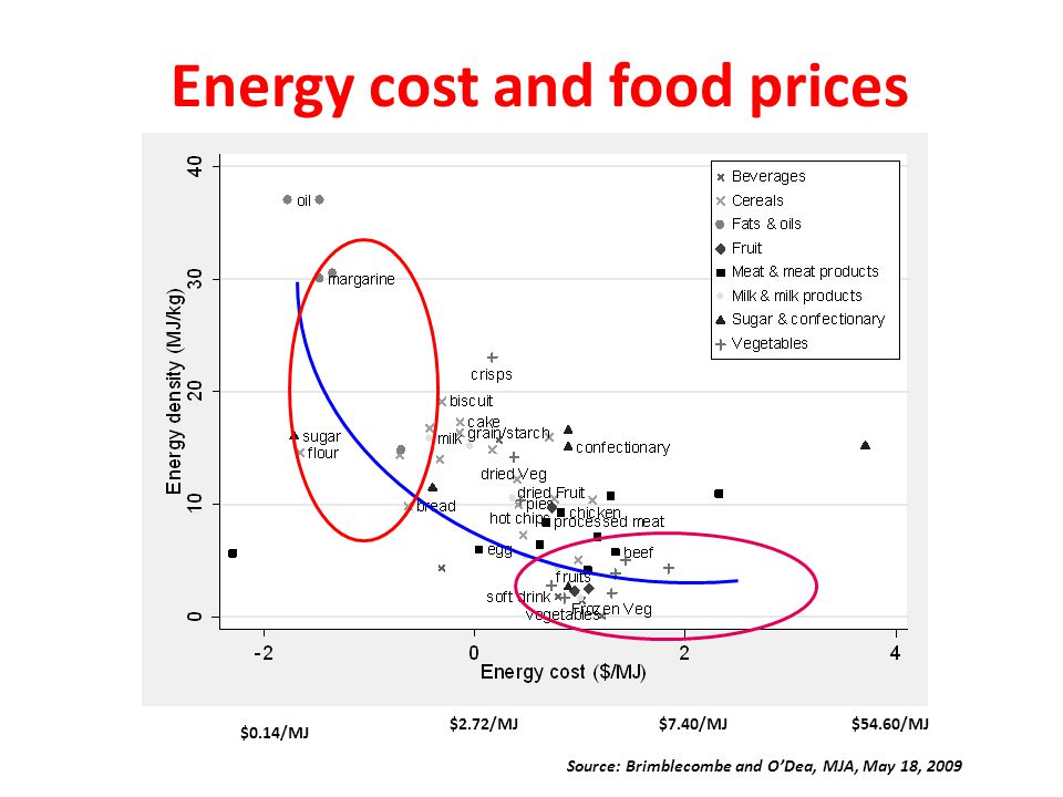 Energy cost and food prices $0.14/MJ $2.72/MJ$7.40/MJ$54.60/MJ Source: Brimblecombe and O'Dea, MJA, May 18, 2009