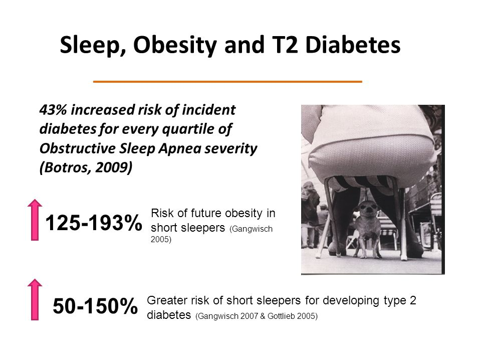 Sleep, Obesity and T2 Diabetes 125-193% Risk of future obesity in short sleepers (Gangwisch 2005) 50-150% Greater risk of short sleepers for developing type 2 diabetes (Gangwisch 2007 & Gottlieb 2005) 43% increased risk of incident diabetes for every quartile of Obstructive Sleep Apnea severity (Botros, 2009)