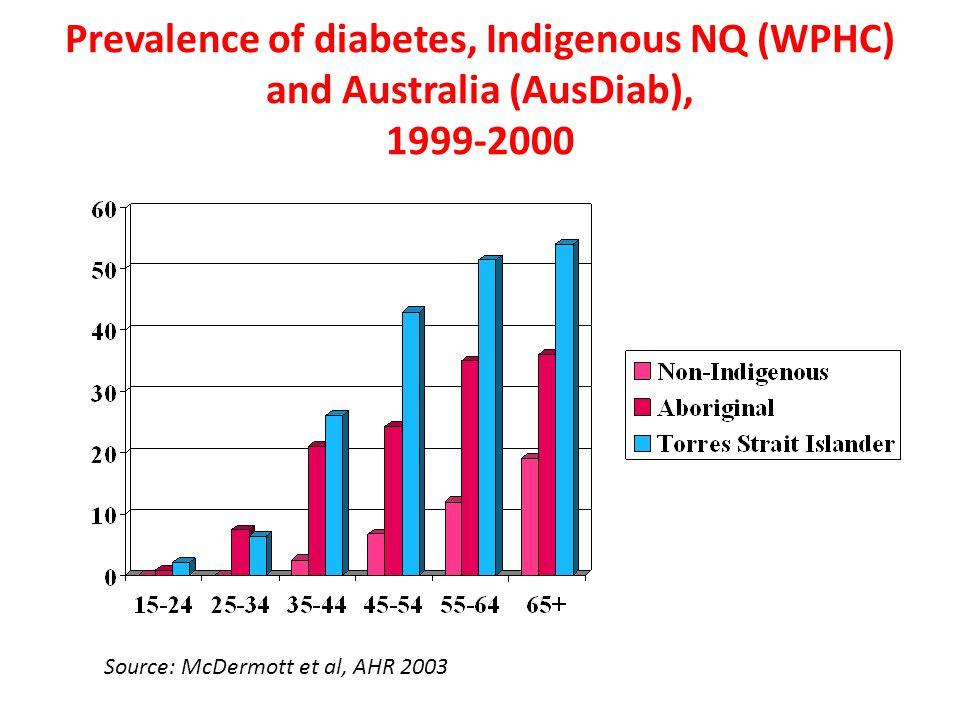 Prevalence of diabetes, Indigenous NQ (WPHC) and Australia (AusDiab), 1999-2000 Source: McDermott et al, AHR 2003