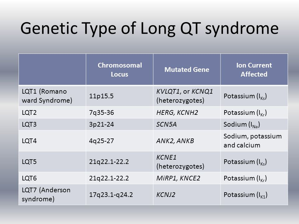 Genetic Type of Long QT syndrome Chromosomal Locus Mutated Gene Ion Current Affected LQT1 (Romano ward Syndrome) 11p15.5 KVLQT1, or KCNQ1 (heterozygotes) Potassium (I Ks ) LQT27q35-36HERG, KCNH2Potassium (I Kr ) LQT33p21-24SCN5ASodium (I Na ) LQT44q25-27ANK2, ANKB Sodium, potassium and calcium LQT521q22.1-22.2 KCNE1 (heterozygotes) Potassium (I Ks ) LQT621q22.1-22.2MiRP1, KNCE2Potassium (I Kr ) LQT7 (Anderson syndrome) 17q23.1-q24.2KCNJ2Potassium (I K1 )