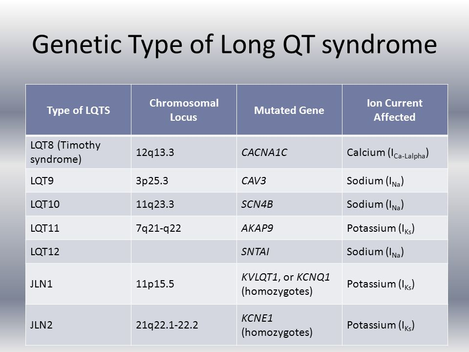 Genetic Type of Long QT syndrome Type of LQTS Chromosomal Locus Mutated Gene Ion Current Affected LQT8 (Timothy syndrome) 12q13.3CACNA1CCalcium (I Ca-Lalpha ) LQT93p25.3CAV3Sodium (I Na ) LQT1011q23.3SCN4BSodium (I Na ) LQT117q21-q22AKAP9Potassium (I Ks ) LQT12 SNTAISodium (I Na ) JLN111p15.5 KVLQT1, or KCNQ1 (homozygotes) Potassium (I Ks ) JLN221q22.1-22.2 KCNE1 (homozygotes) Potassium (I Ks )