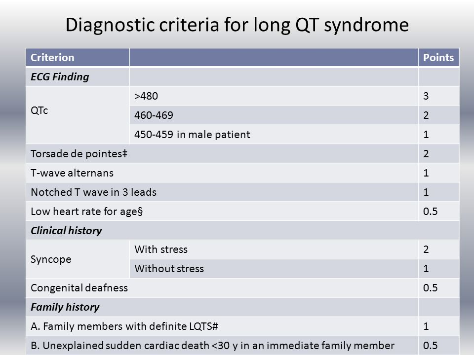 Diagnostic criteria for long QT syndrome CriterionPoints ECG Finding QTc >4803 460-4692 450-459 in male patient 1 Torsade de pointes‡2 T-wave alternans1 Notched T wave in 3 leads1 Low heart rate for age§0.5 Clinical history Syncope With stress2 Without stress1 Congenital deafness0.5 Family history A.