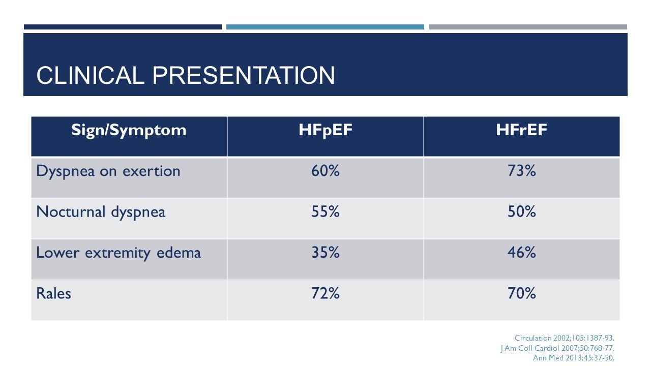 CLINICAL PRESENTATION Sign/SymptomHFpEFHFrEF Dyspnea on exertion60%73% Nocturnal dyspnea55%50% Lower extremity edema35%46% Rales72%70% Circulation 200