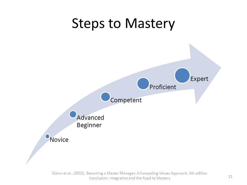 Steps to Mastery Novice Advanced Beginner Competent Proficient Expert Quinn et al., (2011). Becoming a Master Manager: A Competing Values Approach, 5t