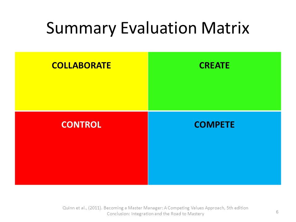 Summary Evaluation Matrix COLLABORATECREATE CONTROLCOMPETE Quinn et al., (2011). Becoming a Master Manager: A Competing Values Approach, 5th edition C
