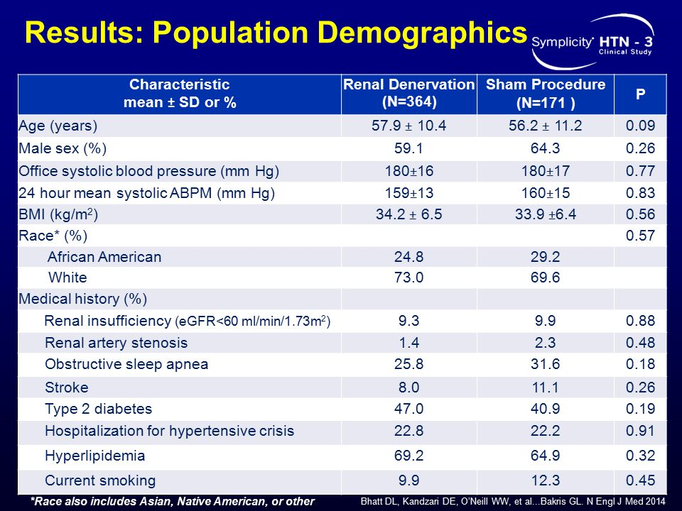 Results: Population Demographics Characteristic mean ± SD or % Renal Denervation (N=364) Sham Procedure (N=171 ) P Age (years) 57.9 ± 10.456.2 ± 11.2 0.09 Male sex (%)59.164.30.26 Office systolic blood pressure (mm Hg) 180±16180±17 0.77 24 hour mean systolic ABPM (mm Hg) 159±13160±15 0.83 BMI (kg/m 2 ) 34.2 ± 6.533.9 ±6.4 0.56 Race* (%) 0.57 African American24.829.2 White73.069.6 Medical history (%) Renal insufficiency (eGFR<60 ml/min/1.73m 2 ) 9.39.90.88 Renal artery stenosis1.42.30.48 Obstructive sleep apnea25.831.60.18 Stroke8.011.10.26 Type 2 diabetes47.040.90.19 Hospitalization for hypertensive crisis22.822.20.91 Hyperlipidemia69.264.90.32 Current smoking9.912.30.45 *Race also includes Asian, Native American, or other Bhatt DL, Kandzari DE, O'Neill WW, et al...Bakris GL.