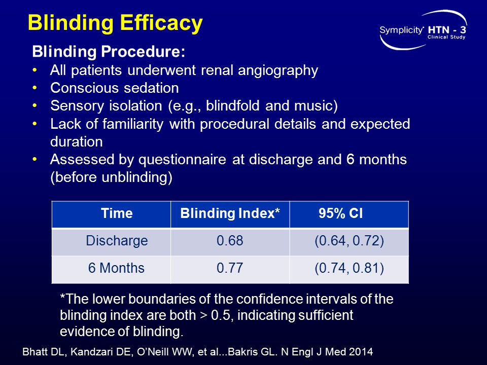 Blinding Efficacy TimeBlinding Index* 95% CI Discharge0.68(0.64, 0.72) 6 Months0.77(0.74, 0.81) *The lower boundaries of the confidence intervals of t