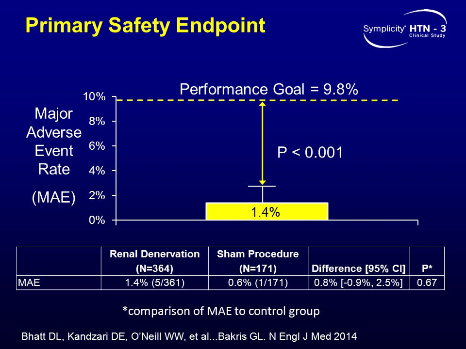 Primary Safety Endpoint Performance Goal = 9.8% P < 0.001 Major Adverse Event Rate (MAE) Renal Denervation (N=364) Sham Procedure (N=171)Difference [95% CI]P* MAE1.4% (5/361)0.6% (1/171)0.8% [-0.9%, 2.5%]0.67 *comparison of MAE to control group Bhatt DL, Kandzari DE, O'Neill WW, et al...Bakris GL.