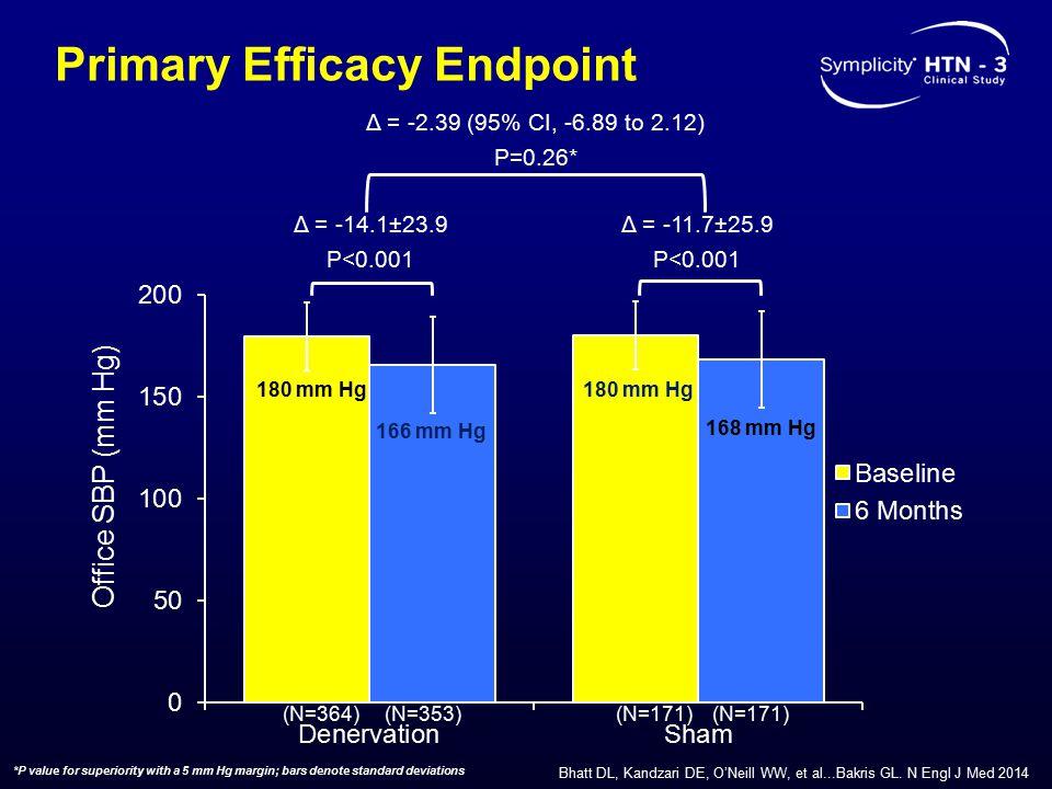 Primary Efficacy Endpoint Δ = -14.1±23.9 P<0.001 Δ = -11.7±25.9 P<0.001 Δ = -2.39 (95% CI, -6.89 to 2.12) P=0.26* (N=364)(N=171) Office SBP (mm Hg) (N