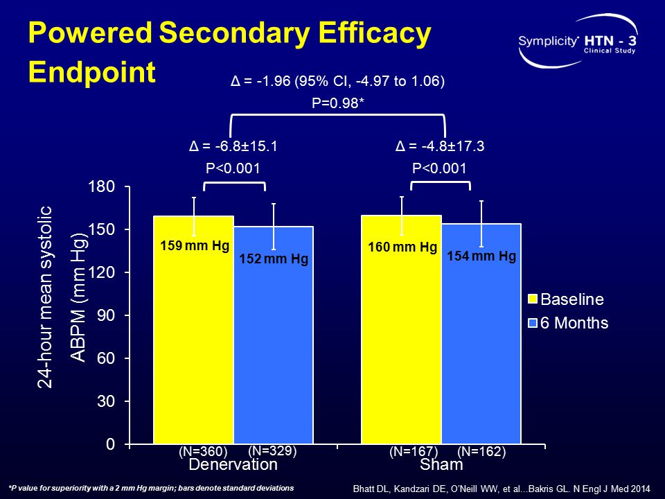 Powered Secondary Efficacy Endpoint Δ = -6.8±15.1 P<0.001 Δ = -4.8±17.3 P<0.001 Δ = -1.96 (95% CI, -4.97 to 1.06) P=0.98* (N=360)(N=167) 24-hour mean systolic ABPM (mm Hg) (N=329) (N=162) 159 mm Hg 152 mm Hg 160 mm Hg 154 mm Hg *P value for superiority with a 2 mm Hg margin; bars denote standard deviations Bhatt DL, Kandzari DE, O'Neill WW, et al...Bakris GL.