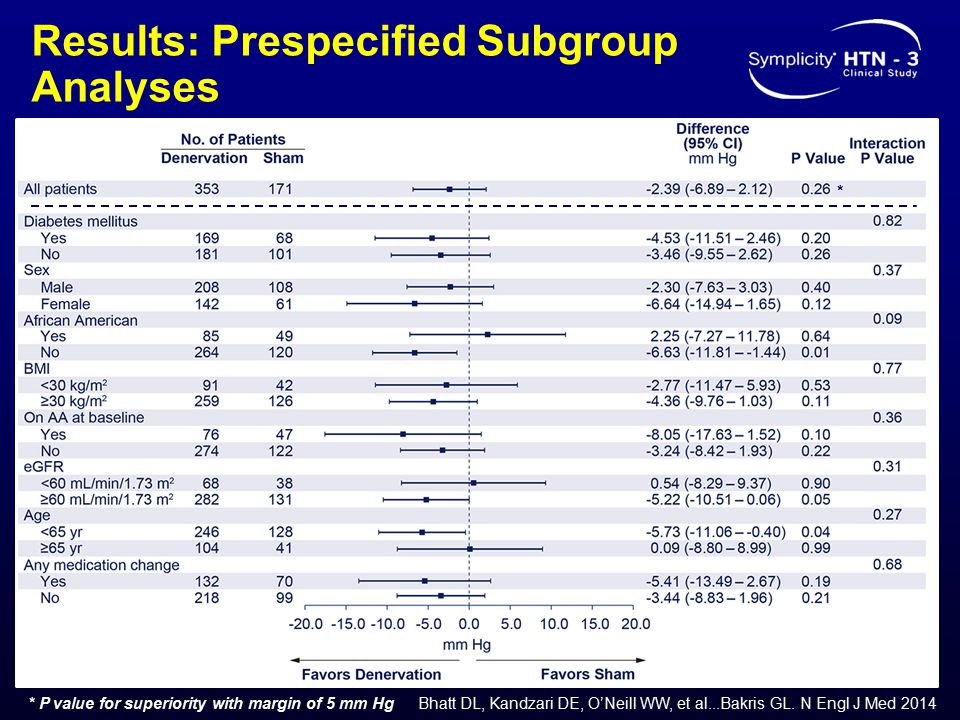Results: Prespecified Subgroup Analyses * * P value for superiority with margin of 5 mm Hg Bhatt DL, Kandzari DE, O'Neill WW, et al...Bakris GL. N Eng