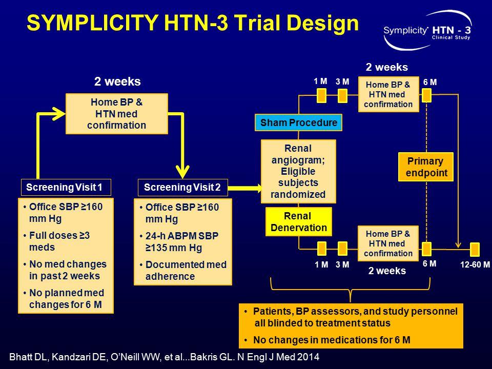 SYMPLICITY HTN-3 Trial Design Office SBP ≥160 mm Hg Full doses ≥3 meds No med changes in past 2 weeks No planned med changes for 6 M Home BP & HTN med