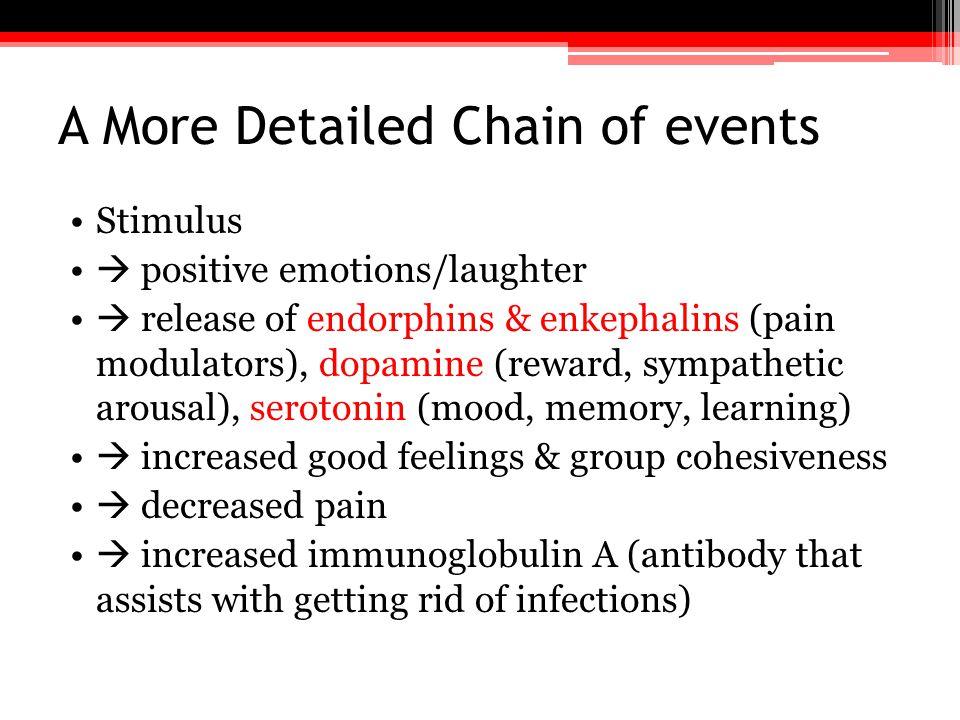 A More Detailed Chain of events Stimulus  positive emotions/laughter  release of endorphins & enkephalins (pain modulators), dopamine (reward, sympa