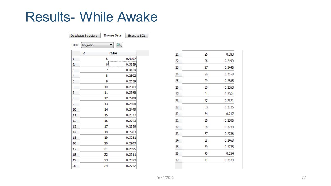 Results- While Awake 276/24/2013