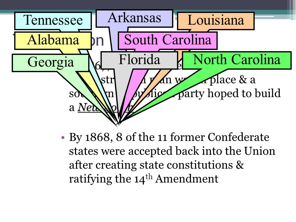 The Election of 1868 New SouthIn 1867, Thaddeus Stevens' Radical Reconstruction plan was in place & a southern Republican party hoped to build a New South By 1868, 8 of the 11 former Confederate states were accepted back into the Union after creating state constitutions & ratifying the 14 th Amendment Tennessee Alabama Arkansas Louisiana South Carolina North CarolinaFlorida Georgia