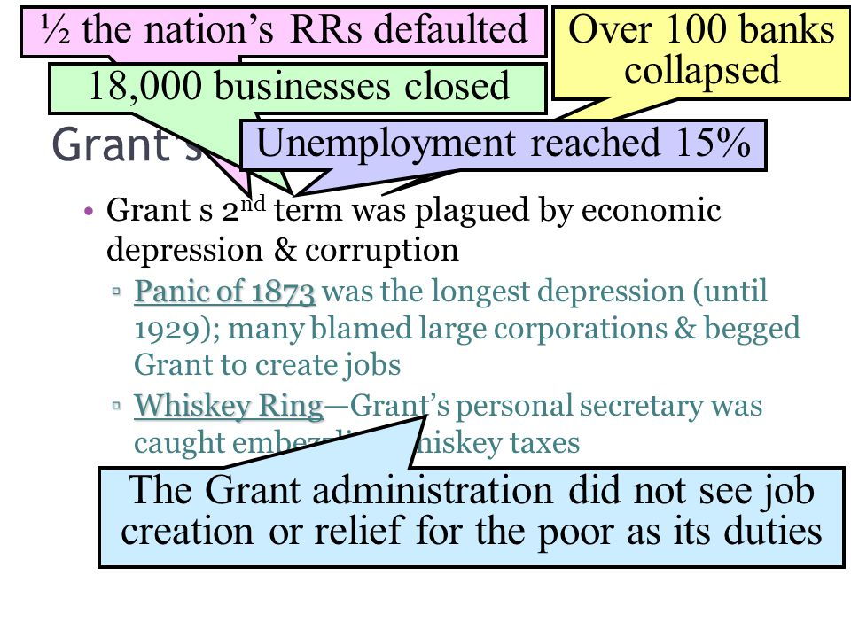 Grant's Second Term Grant s 2 nd term was plagued by economic depression & corruption ▫Panic of 1873 ▫Panic of 1873 was the longest depression (until 1929); many blamed large corporations & begged Grant to create jobs ▫Whiskey Ring ▫Whiskey Ring—Grant's personal secretary was caught embezzling whiskey taxes ½ the nation's RRs defaultedOver 100 banks collapsed 18,000 businesses closed Unemployment reached 15% The Grant administration did not see job creation or relief for the poor as its duties