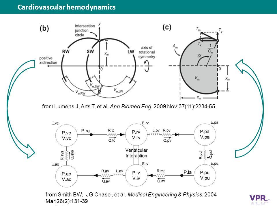 Cardiovascular hemodynamics from Lumens J, Arts T, et al.