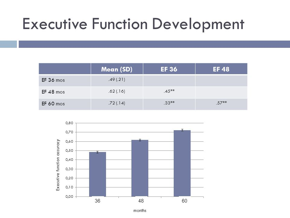 Executive Function Development Mean (SD)EF 36EF 48 EF 36 mos.49 (.21) EF 48 mos.62 (.16).45** EF 60 mos.72 (.14).33**.57** months Executive function accuracy