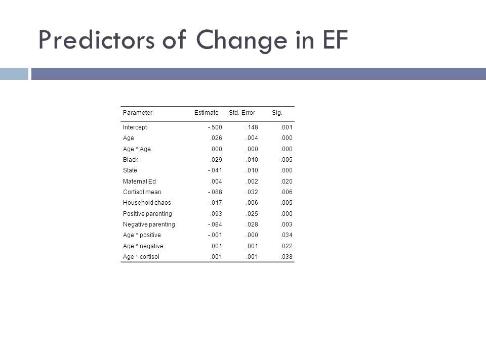 Predictors of Change in EF ParameterEstimateStd. ErrorSig. Intercept-.500.148.001 Age.026.004.000 Age * Age.000 Black.029.010.005 State-.041.010.000 M