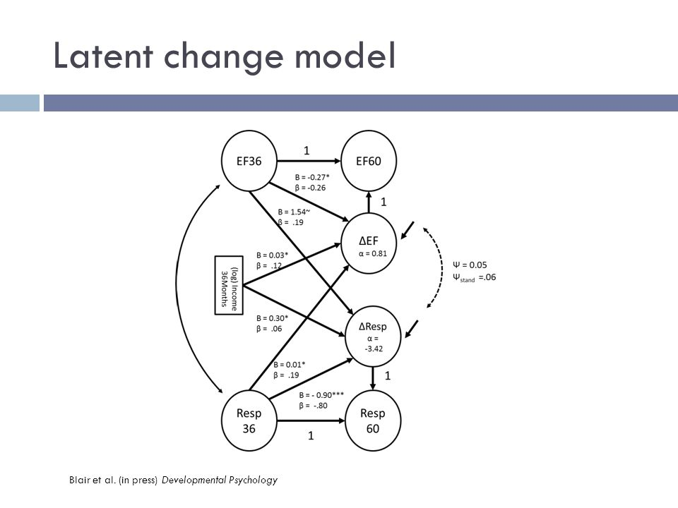 Latent change model Blair et al. (in press) Developmental Psychology