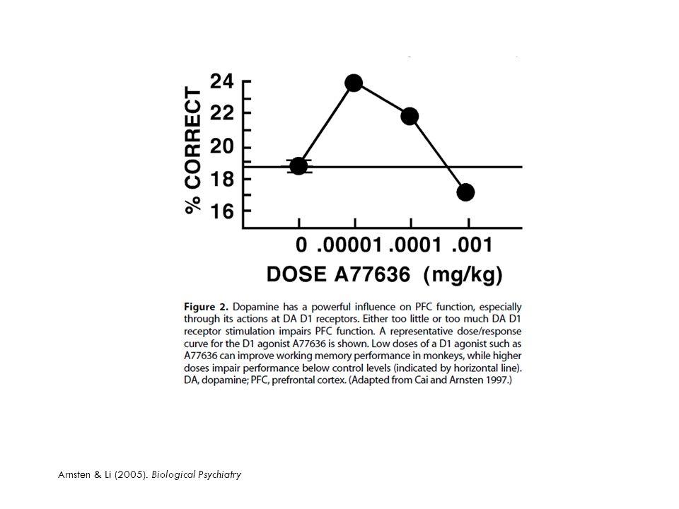 Arnsten & Li (2005). Biological Psychiatry