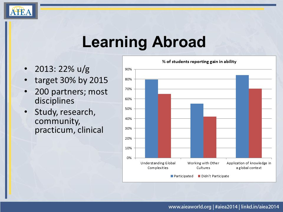 Learning Abroad 2013: 22% u/g target 30% by 2015 200 partners; most disciplines Study, research, community, practicum, clinical