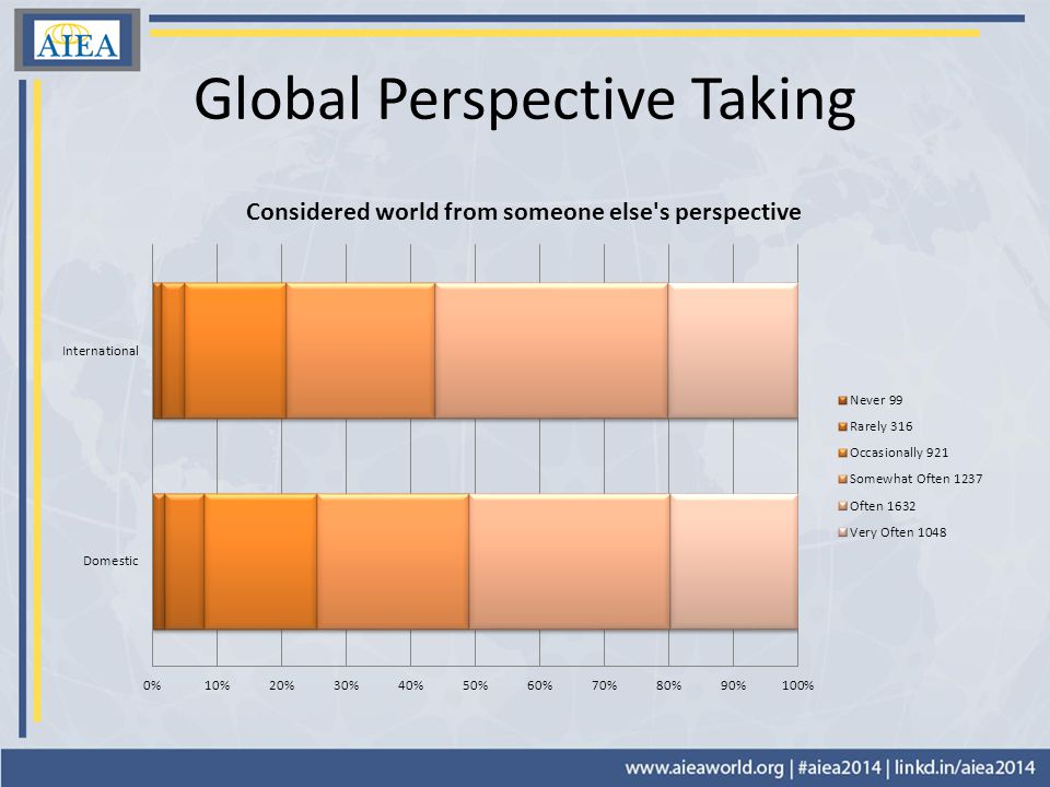 Global Perspective Taking