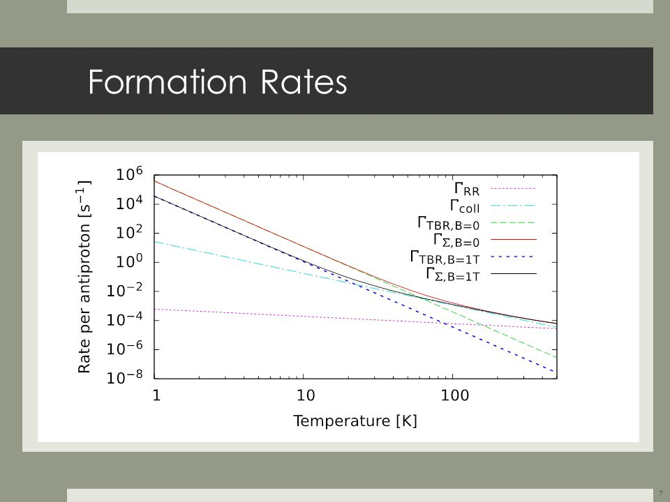 Formation Rates 7