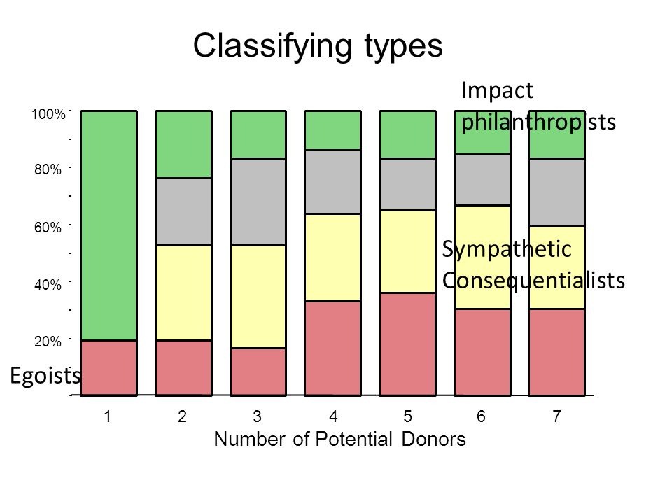 123456 7 Number of Potential Donors 100% 80% 60% 40% 20% Classifying types Egoists Sympathetic Consequentialists Impact philanthropists