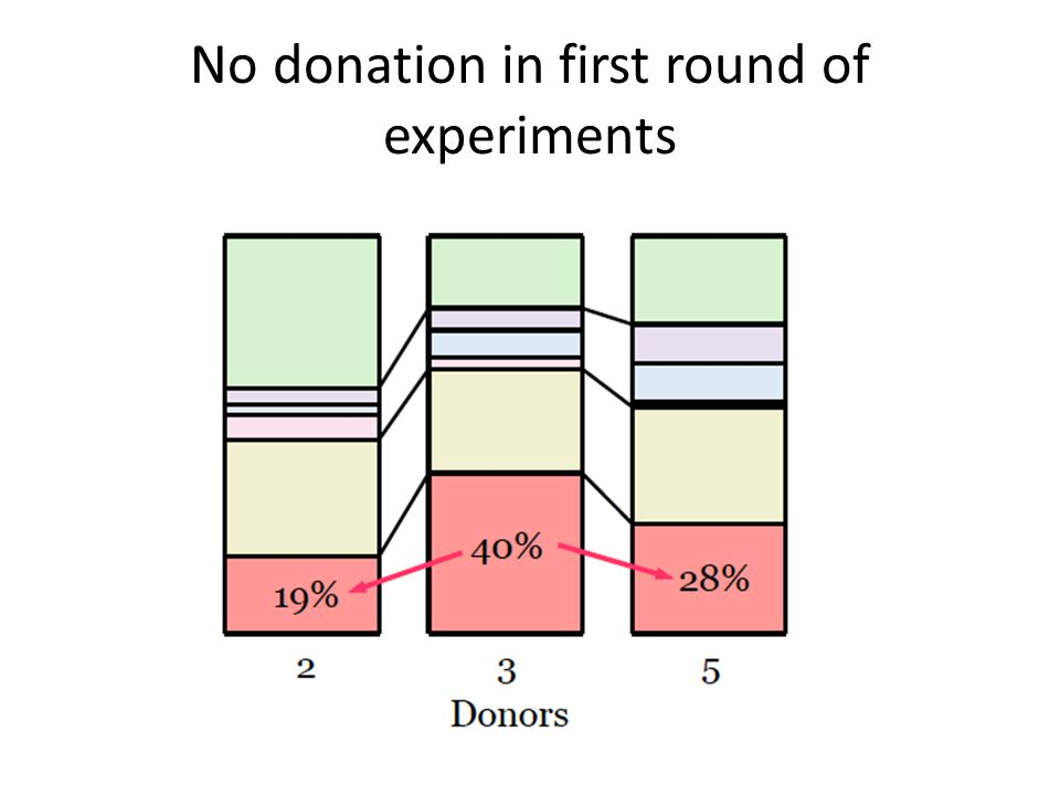 No donation in first round of experiments
