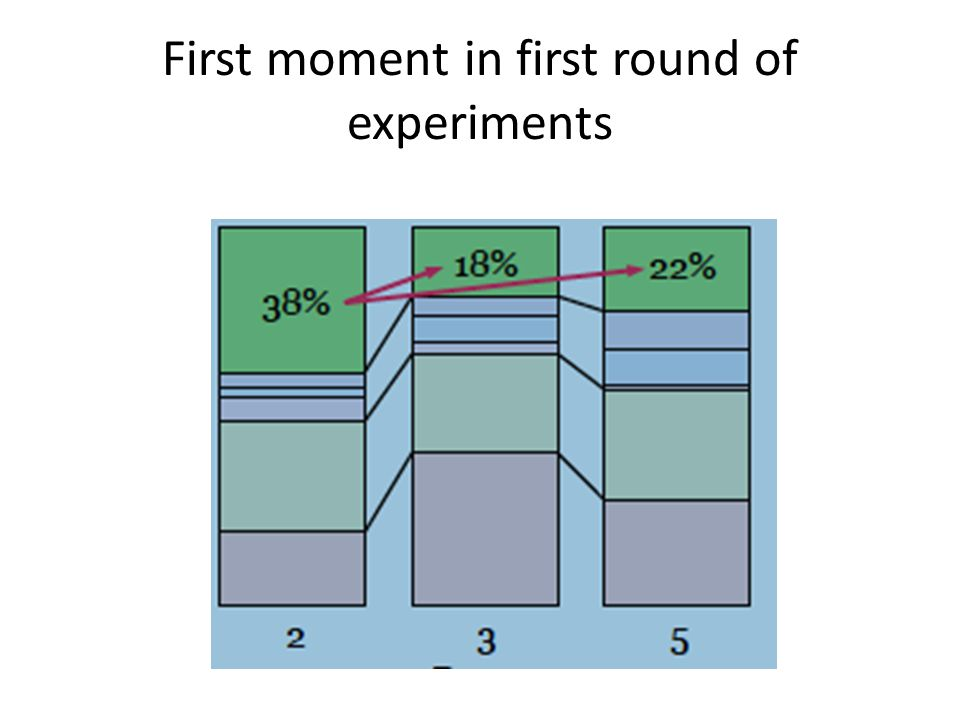 First moment in first round of experiments
