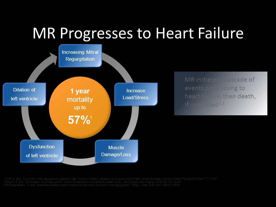 MR Progresses to Heart Failure Increasing Mitral Regurgitation Increase Load/Stress Muscle Damage/Loss Dysfunction of left ventricle Dilation of left ventricle MR initiates a cascade of events progressing to heart failure, then death, if untreated 2,3 1 Cioffi G, et al.
