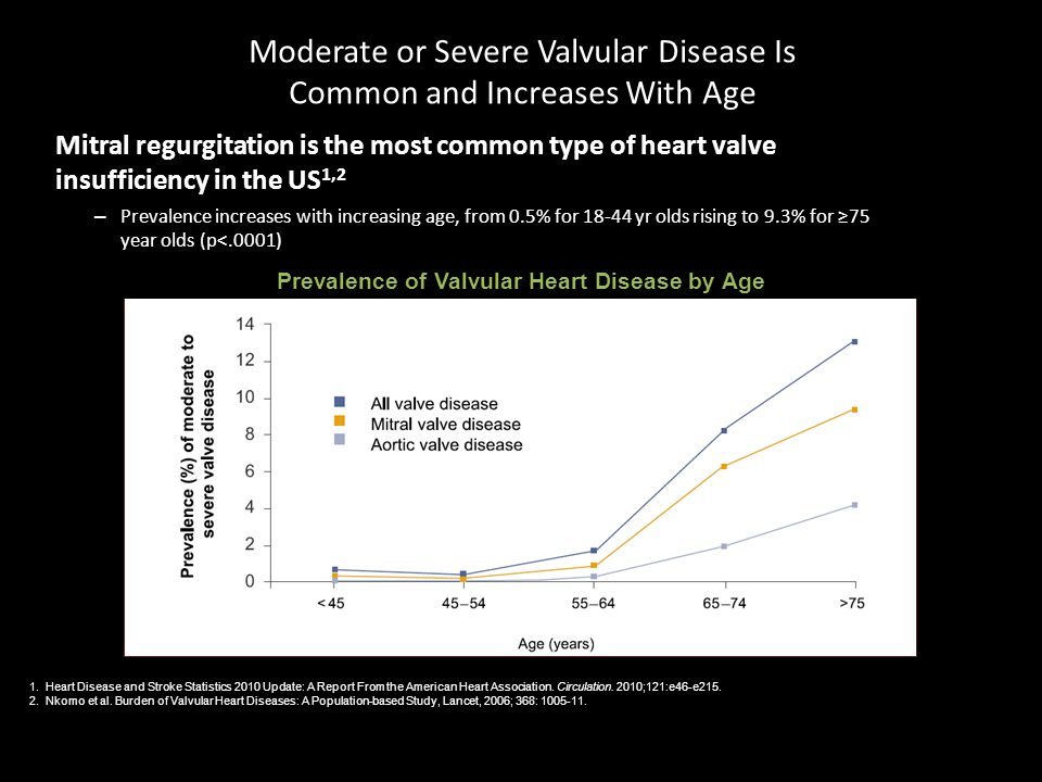 Moderate or Severe Valvular Disease Is Common and Increases With Age Mitral regurgitation is the most common type of heart valve insufficiency in the US 1,2 – Prevalence increases with increasing age, from 0.5% for 18-44 yr olds rising to 9.3% for ≥75 year olds (p<.0001) 1.