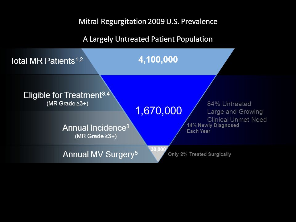 Mitral Regurgitation 2009 U.S.