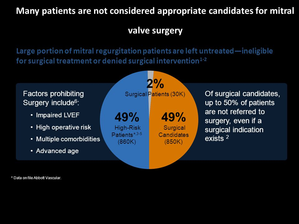 Of surgical candidates, up to 50% of patients are not referred to surgery, even if a surgical indication exists 2 Factors prohibiting Surgery include 6 : Impaired LVEF High operative risk Multiple comorbidities Advanced age Many patients are not considered appropriate candidates for mitral valve surgery Large portion of mitral regurgitation patients are left untreated—ineligible for surgical treatment or denied surgical intervention 1-2 49% High-Risk Patients*,3-5 (860K) 49% Surgical Candidates (850K) 2% Surgical Patients (30K) * Data on file Abbott Vascular.