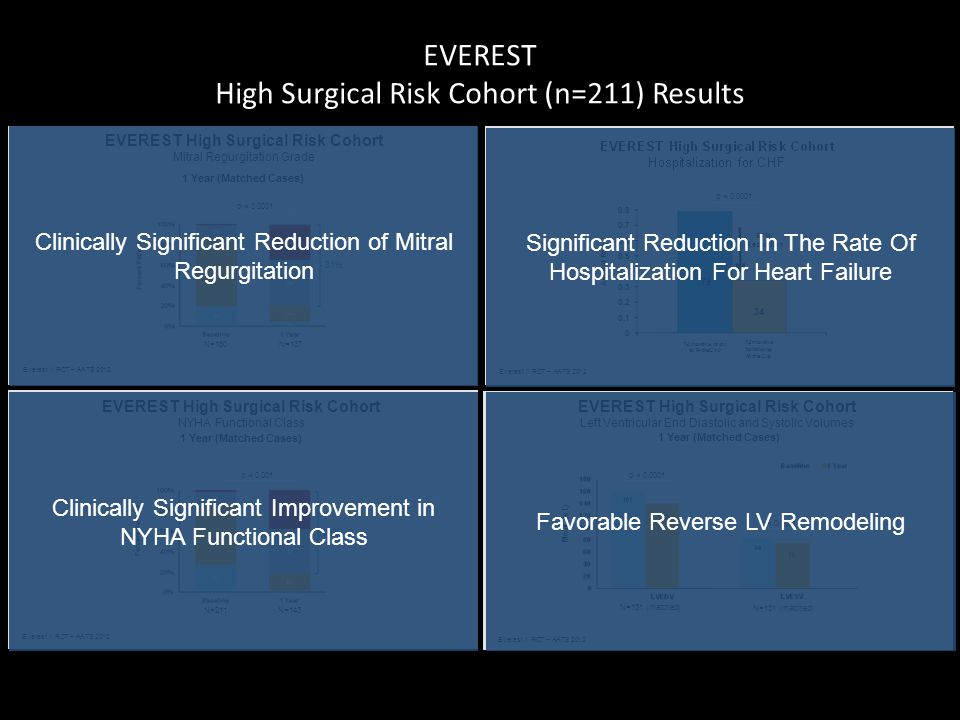 EVEREST High Surgical Risk Cohort (n=211) Results EVEREST High Surgical Risk Cohort Mitral Regurgitation Grade Everest II RCT – AATS 2012 N=180 1 Year (Matched Cases) N=137 Everest II High Surgical Risk Cohort NYHA Functional Class *Within group difference (p<0.05), †Between group difference at 1 year (p<0.05), ‡Between group difference at 2 year (p<0.05) Everest II RCT – ACC 2011Investigational Device only in the US.