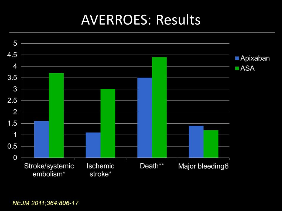 AVERROES: Results NEJM 2011;364:806-17 * P<0.001 ** P=0.07 P=0.57