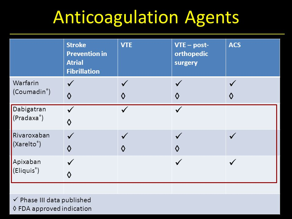 Anticoagulation Agents Stroke Prevention in Atrial Fibrillation VTEVTE – post- orthopedic surgery ACS Warfarin (Coumadin ® ) ◊ ◊ ◊ ◊ Dabigatran (Pradaxa ® ) ◊ Rivaroxaban (Xarelto ® ) ◊ ◊ ◊ Apixaban (Eliquis ® ) ◊ Phase III data published ◊ FDA approved indication