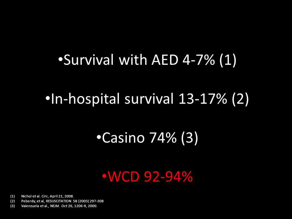 Survival with AED 4-7% (1) In-hospital survival 13-17% (2) Casino 74% (3) WCD 92-94% Survival Statistics (1)Nichol et al.