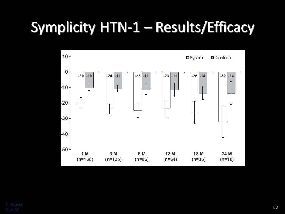 Symplicity HTN-1 – Results/Efficacy 59 T. Rousan OUHSC