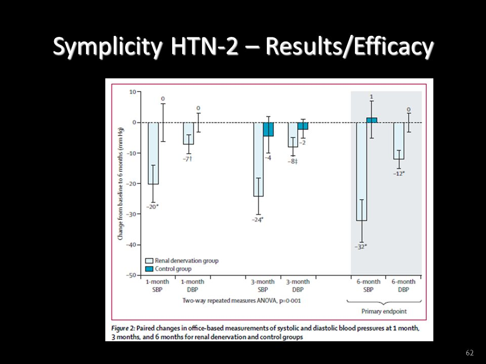 Symplicity HTN-2 – Results/Efficacy 62