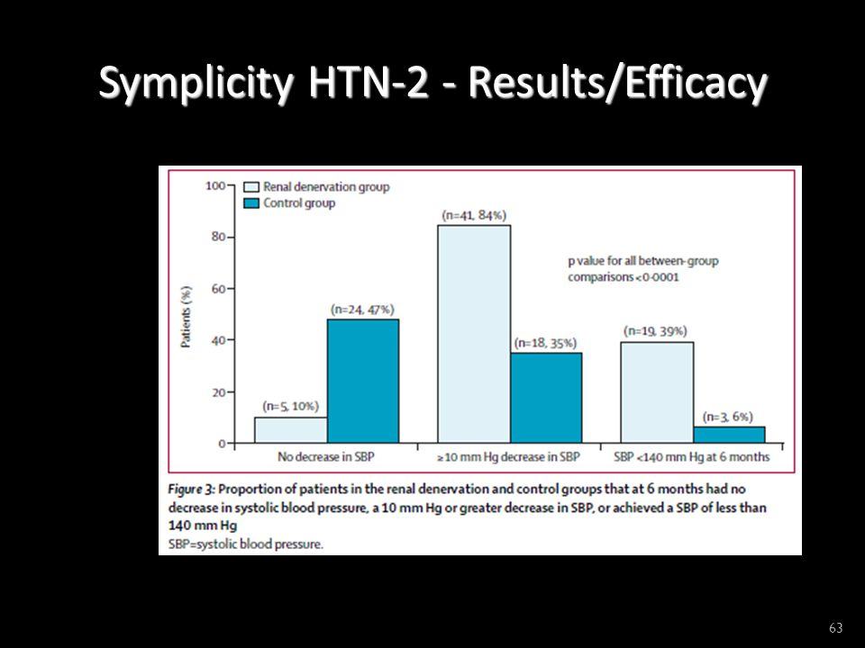 Symplicity HTN-2 - Results/Efficacy 63